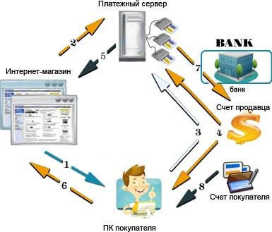 Схема работы платежной системы